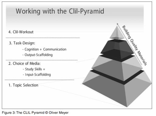 clil-pyramid